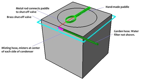 Diy Air Conditioner Mister System