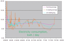Monitor your energy use as a first step towards savings