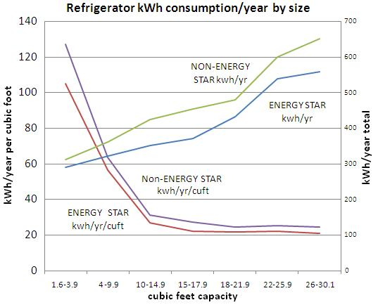 Refrigerator kWh consumption/year by size