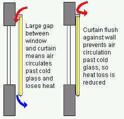 Energy saving curtains should close off airflow over the window glass
